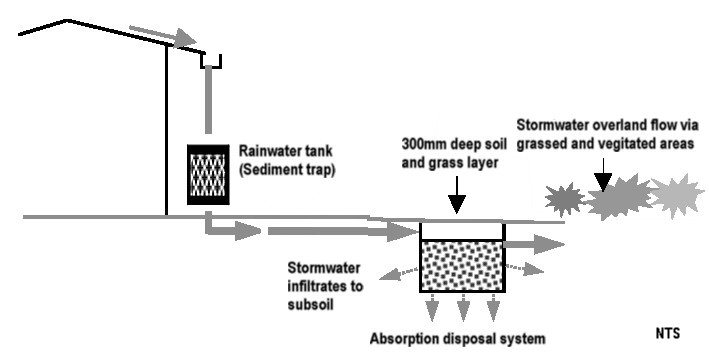 diagram showing an example of an absorption disposal system
