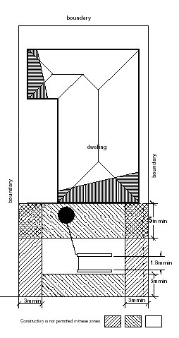diagram showing example location and siting of an absorption disposal system